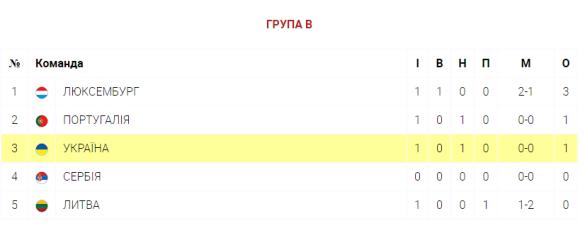 таблиця євро після 1-го туру