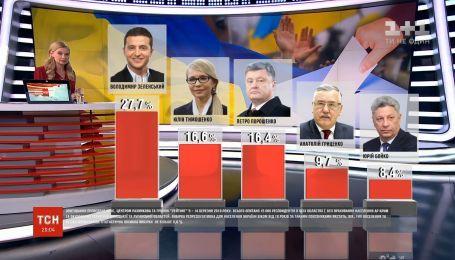 Володимир Зеленський лідирує у президентському рейтингу - опитування