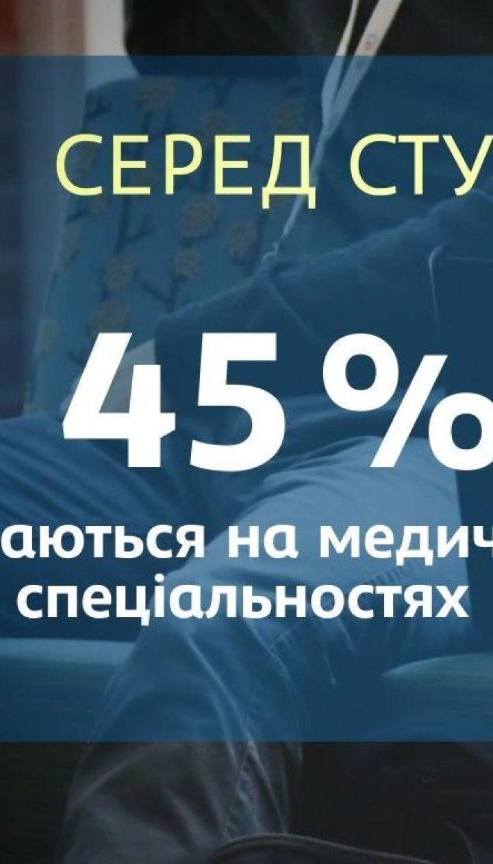 Почему иностранные студенты выбирают Украину, а украинские — Польшу