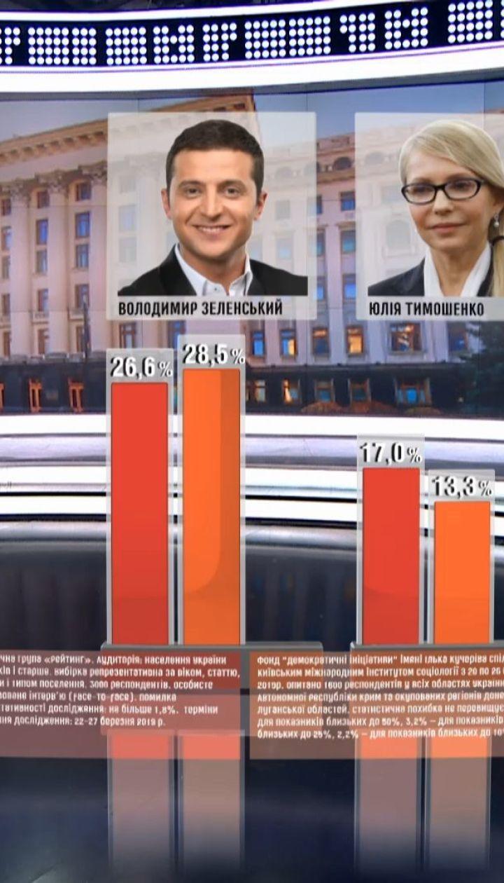 Зеленський лідирує у передвиборчих опитуваннях