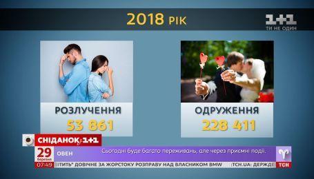 Почему в Украине растет количество разводов