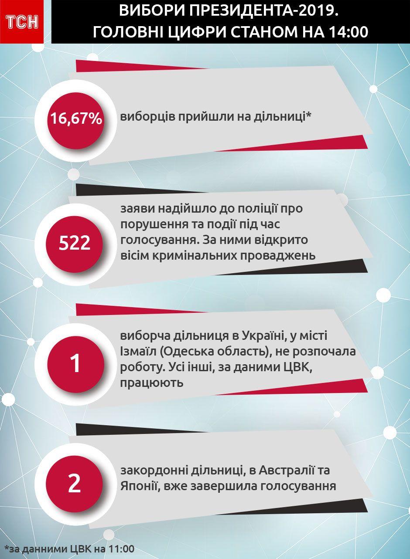 Вибори президента-2019: головні цифри, інфографіка нова