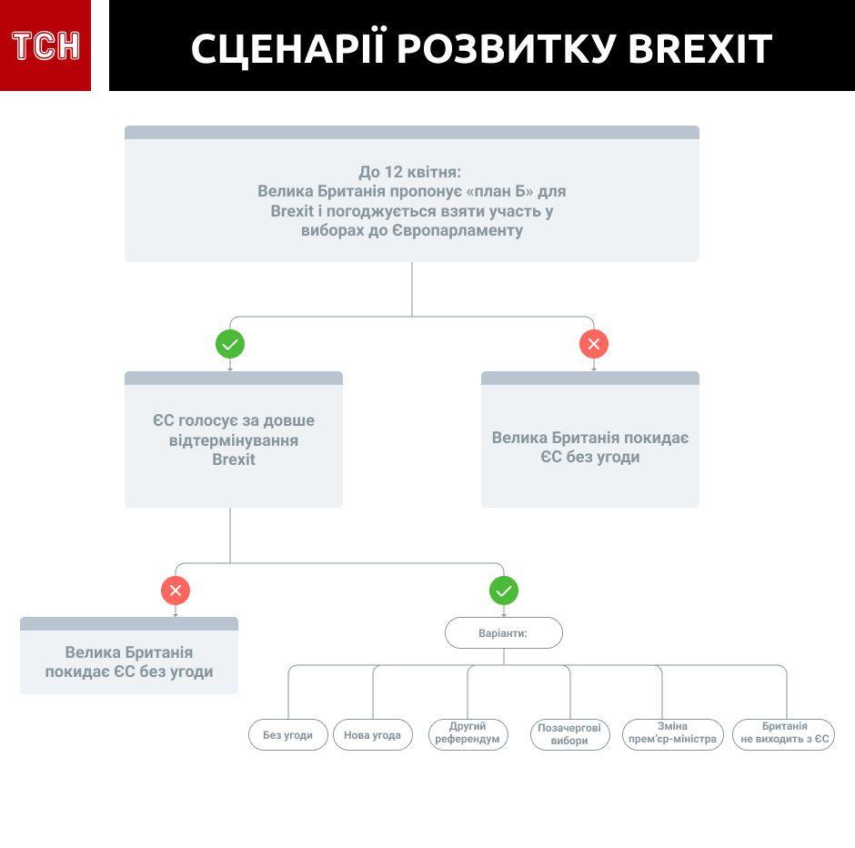 сценарії розвитку brexit