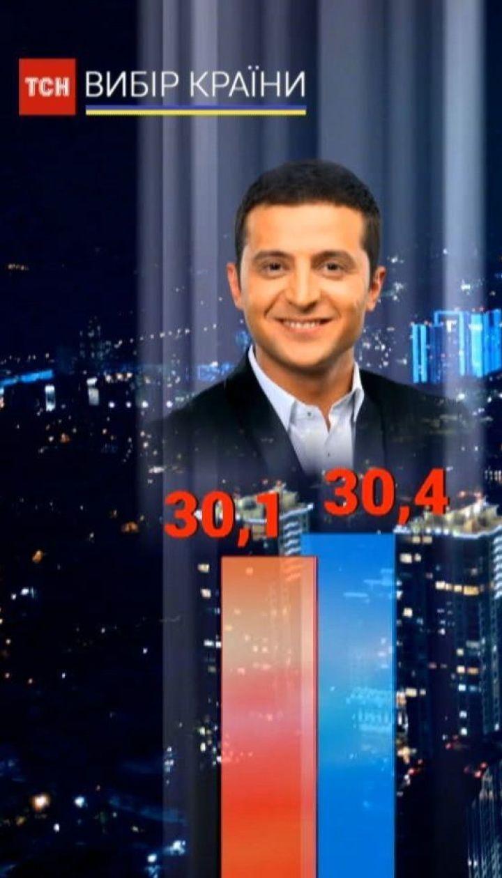 Зеленский уверенно лидирует в первом туре выборов президента