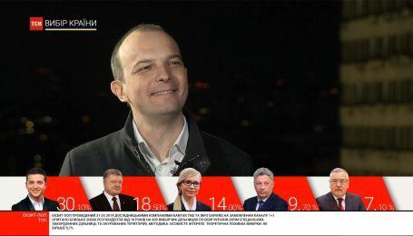 Порошенка погубила корупція, - Єгор Соболєв