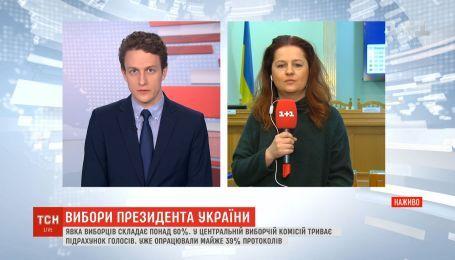40% голосов украинцев успели обработать в ЦИК по состоянию на 7:00