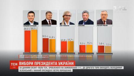 """Зеленський та Порошенко виходять до другого туру, за даними екзит-полу """"1+1"""""""