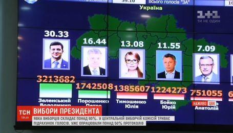 Результати голосування: 70% бюлетенів обробили в ЦВК станом на 12:00
