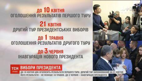 До 10 квітня ЦВК має оголосити результати першого туру президентських виборів