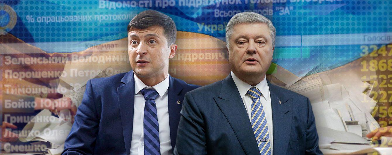ЦИК посчитала 100% бюллетеней на выборах президента-2019: Зеленский и Порошенко идут дальше