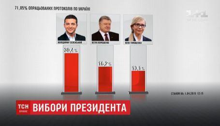 Центральна виборча комісія поступово завершує підрахунок голосів
