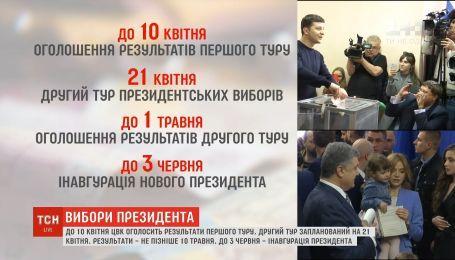 У ЦВК назвали терміни оголошення офіційних підсумків виборів
