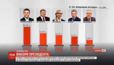 Вибори президента: опрацьовано 91,3% протоколів станом на 19:30