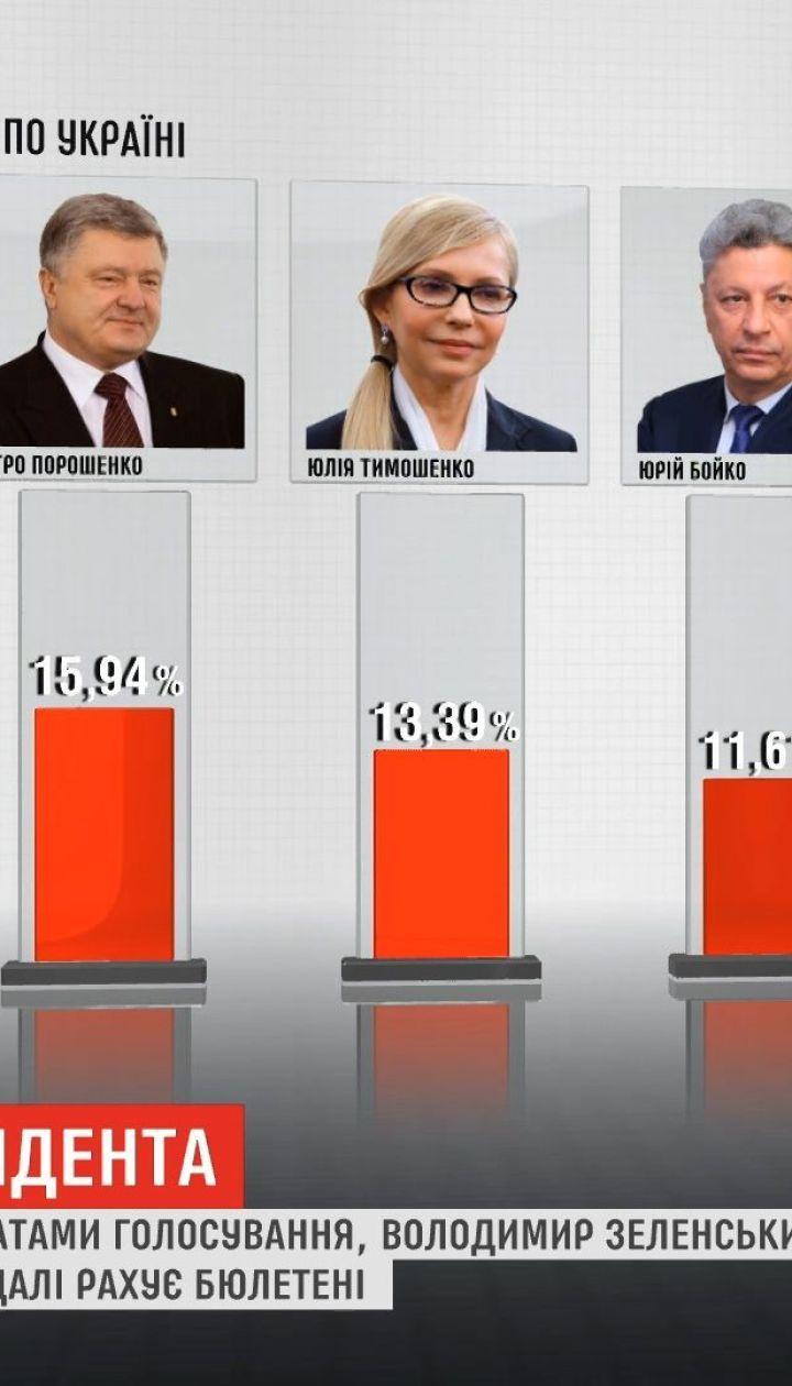 В Центризбиркоме уже посчитали более 96% бюллетеней