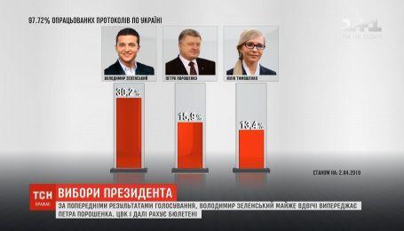 По предварительным результатам голосования, Зеленский почти вдвое опережает Порошенко