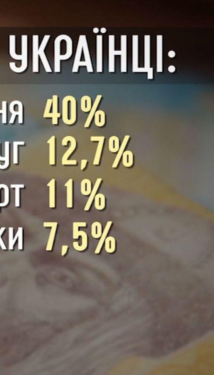 Українці витрачають свої доходи на харчі та комуналку - Економічні новини