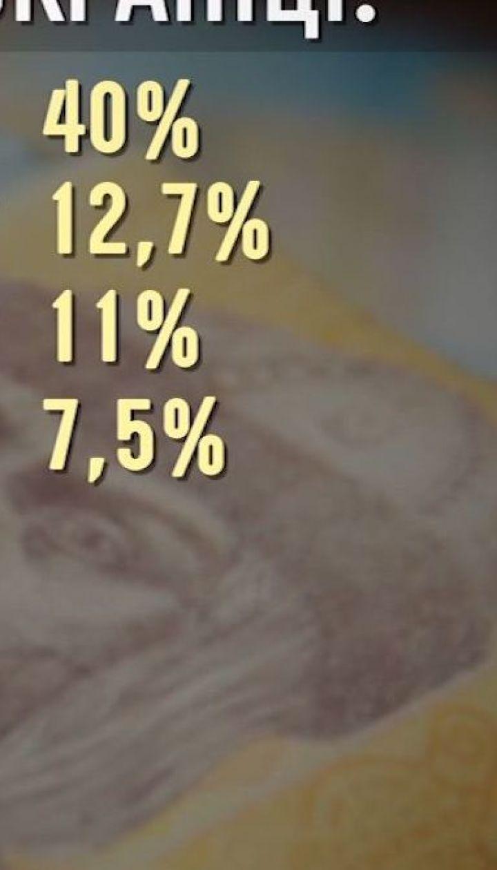 Украинцы тратят свои доходы на продукты и коммуналку - Экономические новости