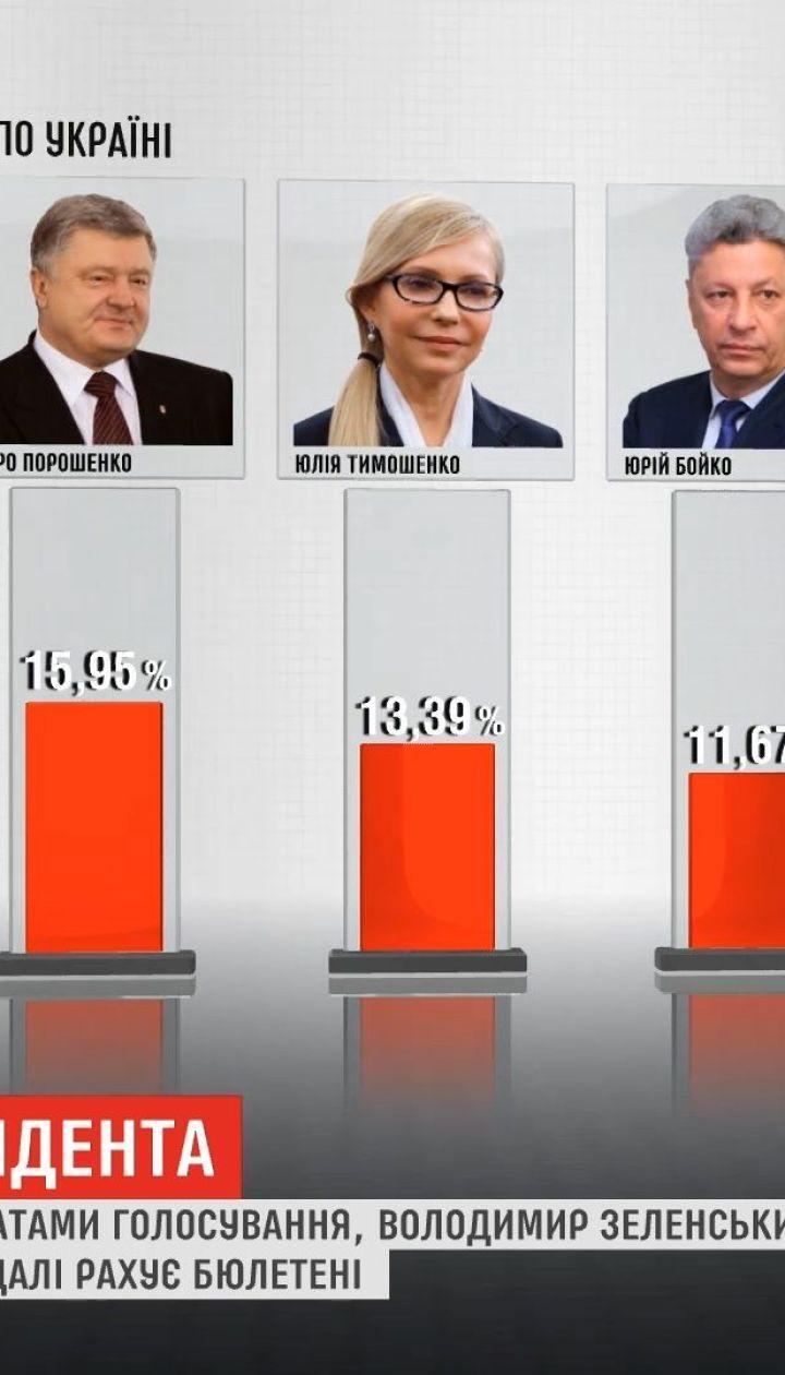 Выборы президента: ЦИК уже обработала 99,7% бюллетеней