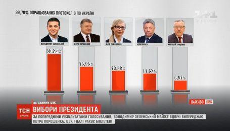 Вибори президента: ЦВК вже опрацювала 99,7% бюлетенів