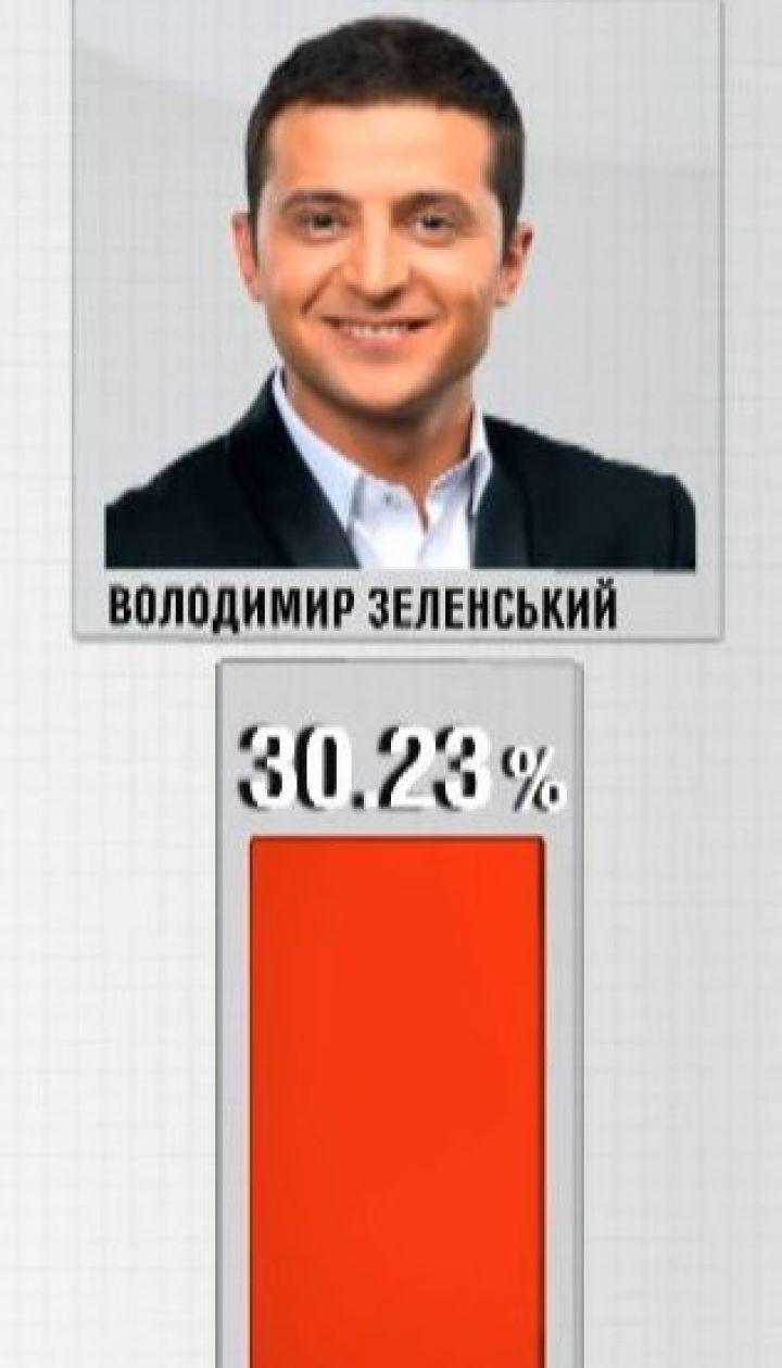 99,88% бюлетенів порахувала ЦВК: Зеленський майже удвічі випереджає Порошенка