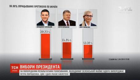 99,88% бюллетеней посчитала ЦИК: Зеленский почти вдвое опережает Порошенко
