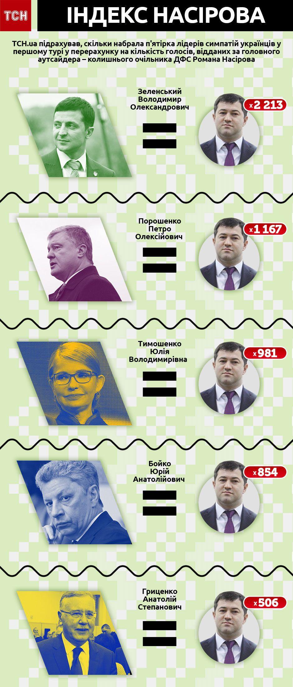 Індекс Насірова, результати лідерів виборів у голосах за Насірова, інфографіка