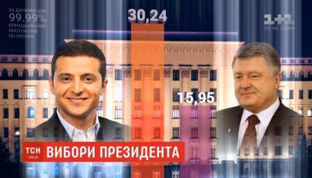 ЦВК прогнозує, що остаточні результати виборів будуть оголошені до кінця тижня