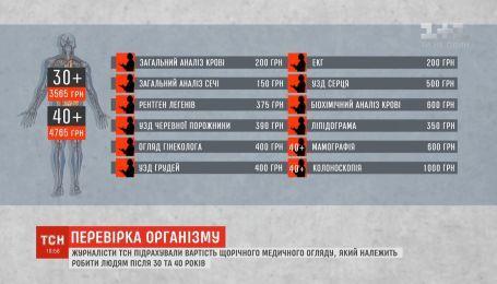 ТСН подсчитала стоимость ежегодного медосмотра для украинцев после 30