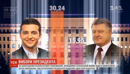 ЦВК обіцяє до кінця тижня оголосити результати голосування на виборах-2019