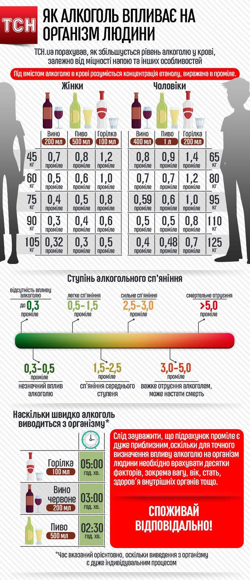 алкоголь, рівень влкоголю у крові, інфографіка