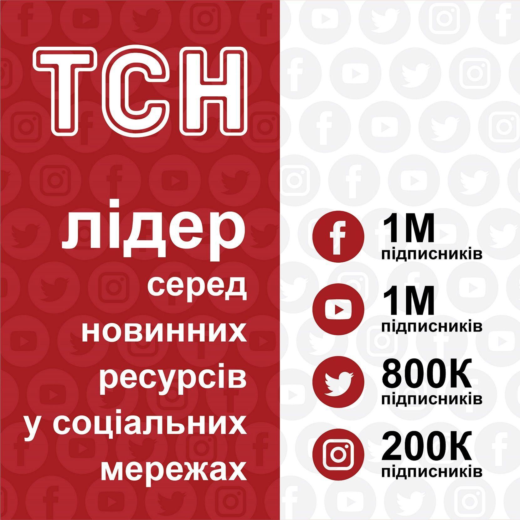 ТСН зібрав рекордну кількість підписників на YouTube та в Instagram
