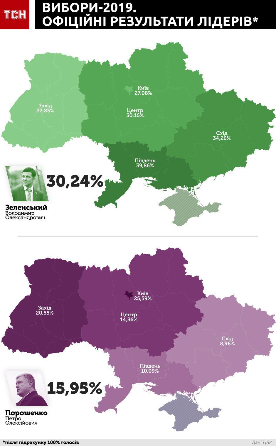 розподіл голосів за регіонами, Зеленський, Порошенко, інфографіка