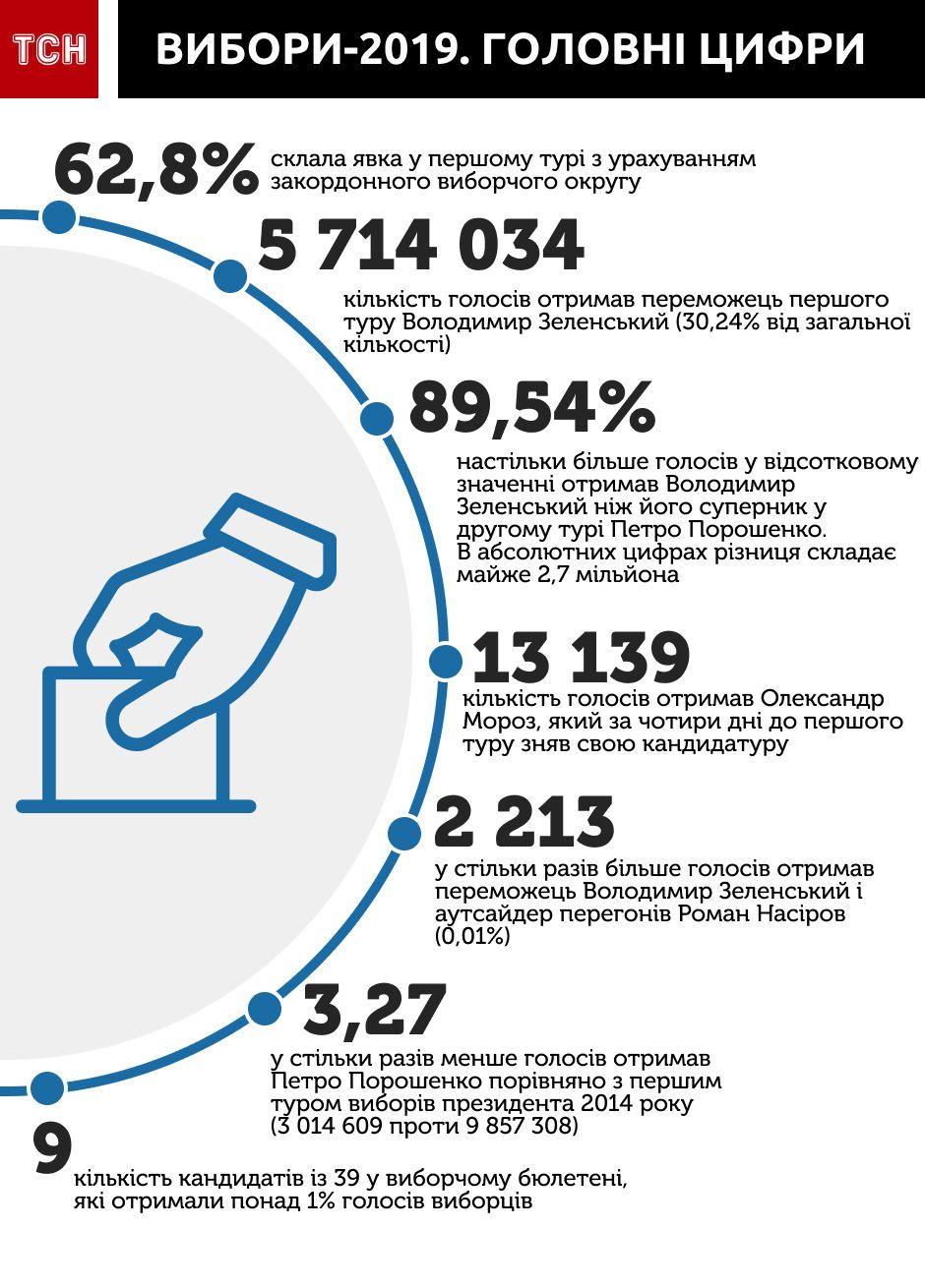 Головні цифри виборів, вибори-2019, Інфографіка