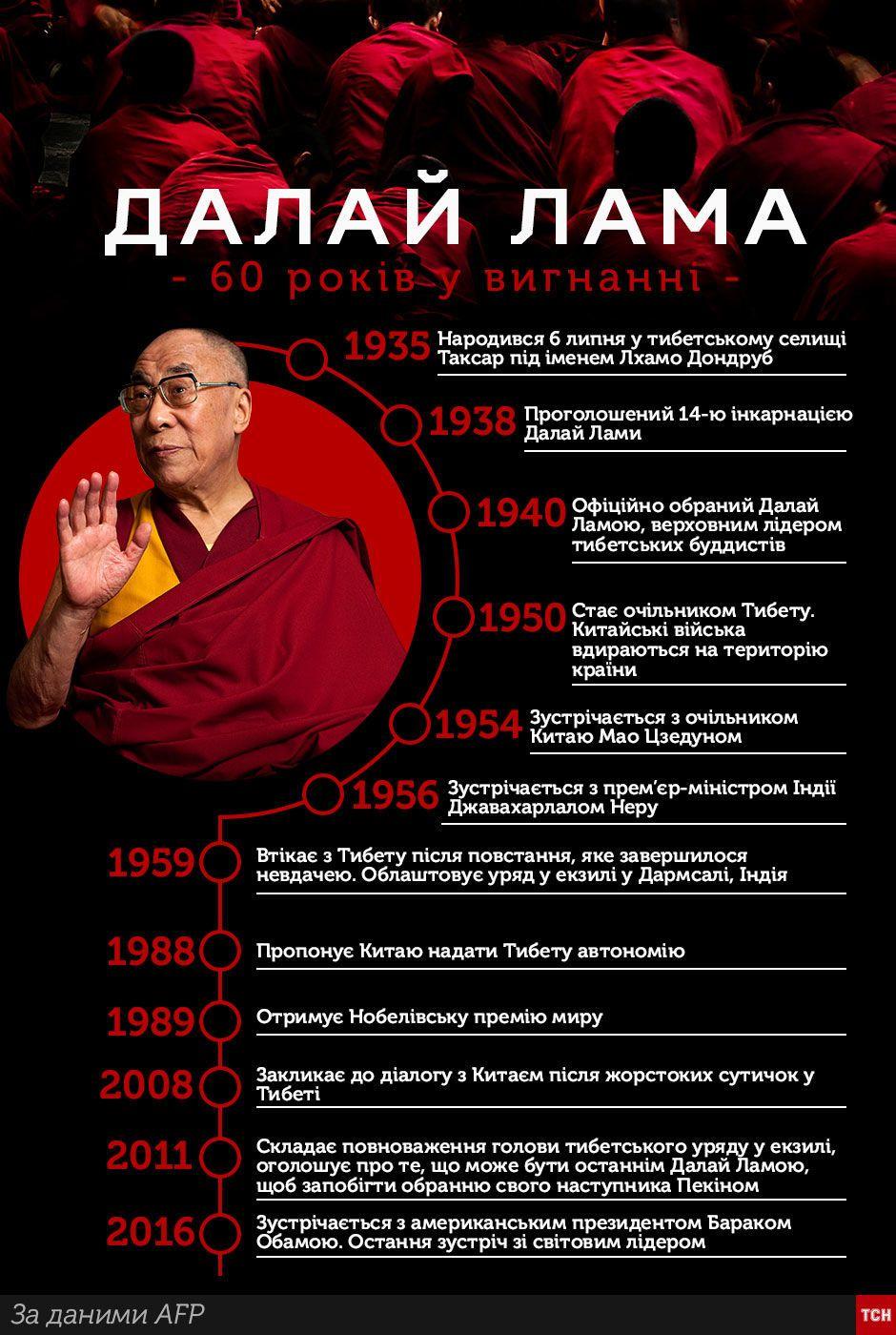Далай-лама, Інфографіка