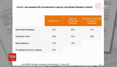 """51% опрошенных проголосуют за Зеленского во втором туре выборов - """"Рейтинг"""""""