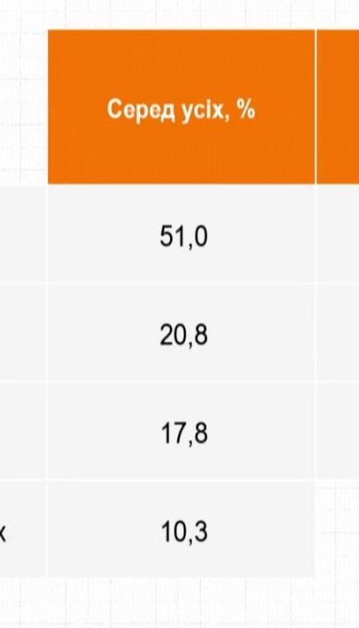 """51% опитаних проголосують за Зеленського у другому турі виборів - """"Рейтинг"""""""