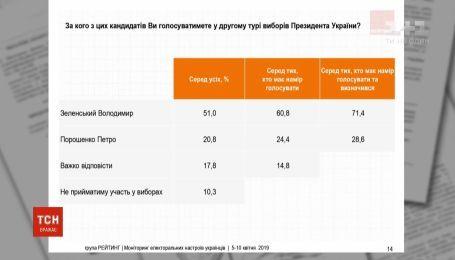 По рейтингам социологов, Порошенко отстает от Зеленского на 40%