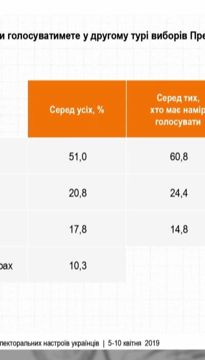 За рейтингами соціологів, Порошенко відстає від Зеленського на 40%