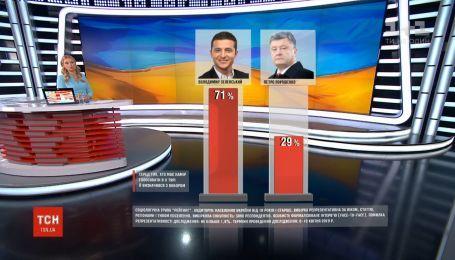 За результатами передвиборчого опитування, Зеленський лідирує у всіх регіонах України
