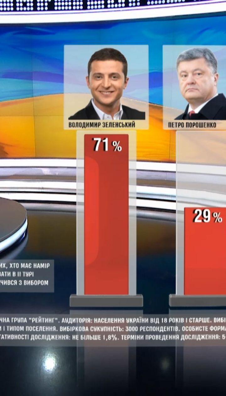 По результатам предвыборного опроса, Зеленский лидирует во всех регионах Украины