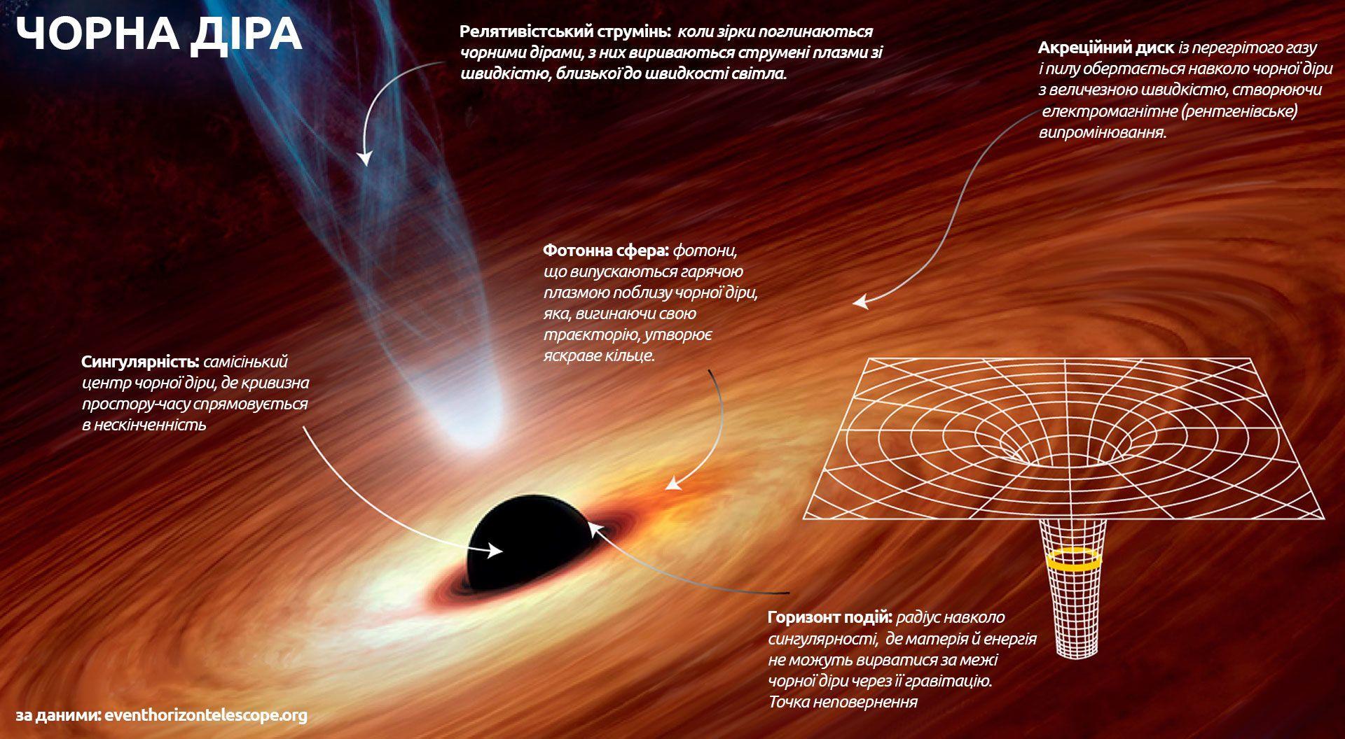 Чорна діра, інфографіка_1