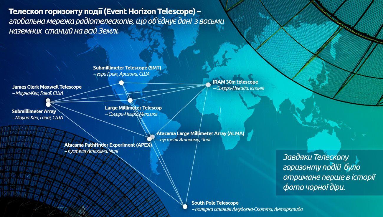 Мережа Телескопа горизонту подій, інфографіка