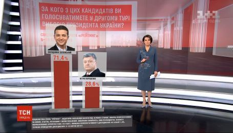 Більше 70% опитаних виборців готові проголосувати у другому турі за Зеленського