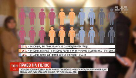 Почти 230 тысяч граждан Украины изменили место голосования во втором туре
