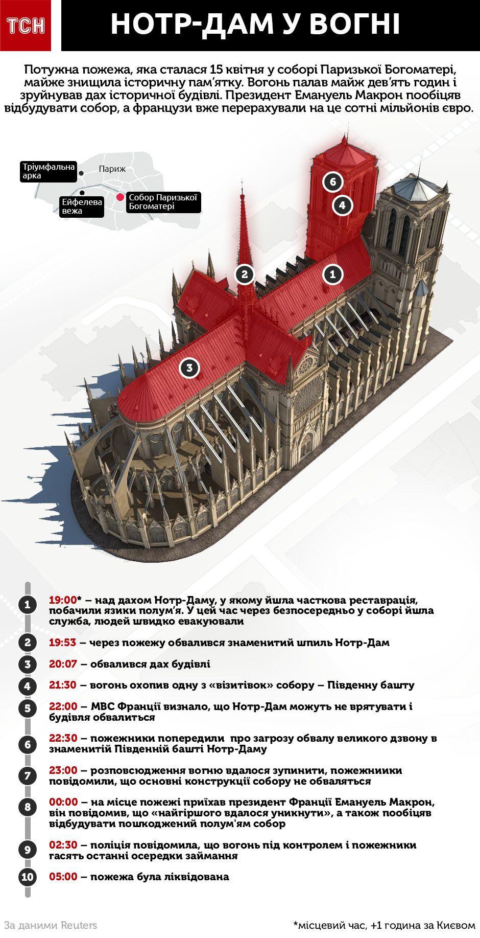Пожежа Нотр-Дам інфографіка