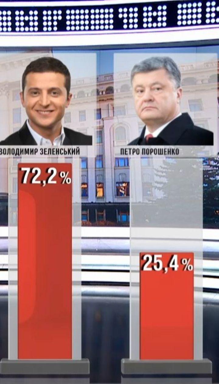 За Зеленського готові проголосувати 72% опитаних – соцдослідження