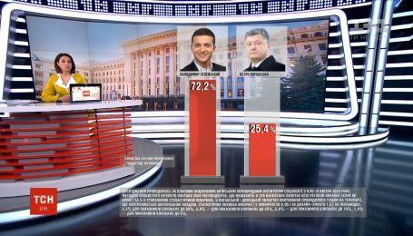 За Зеленского готовы проголосовать 72% опрошенных – социсследование