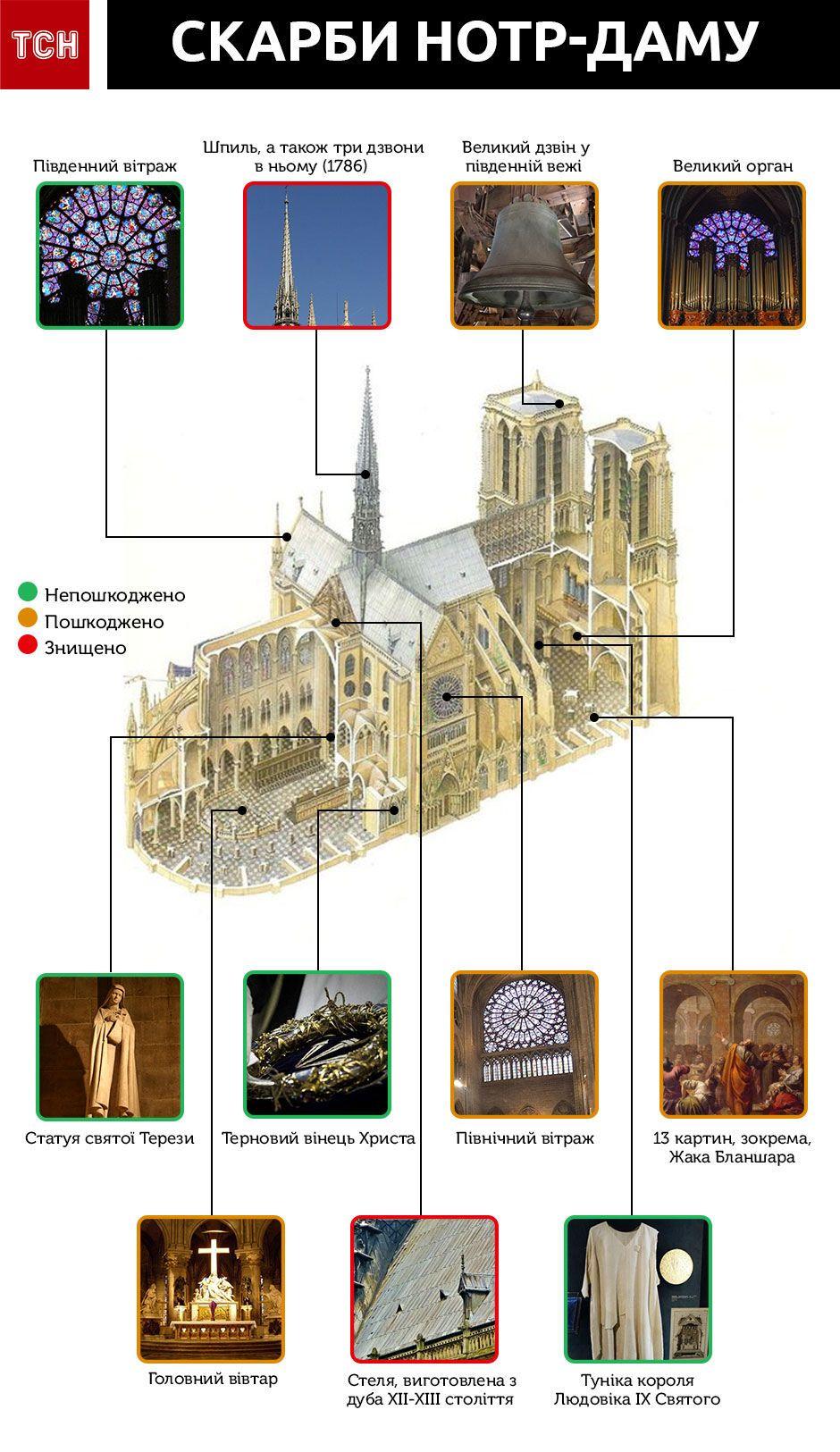 Нотр-Дам, скарби, інфографіка