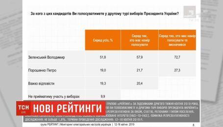 Віддати свій голос за Зеленського готові понад 72% українців - дослідження