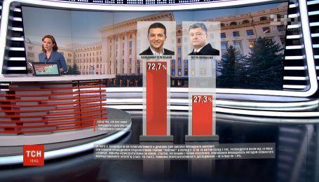 Розрив між учасниками другого туру президентських виборів перевищує 45%